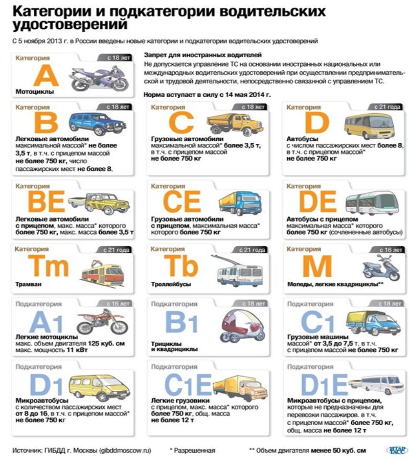 Категория водительских прав на легковой автомобиль них пути